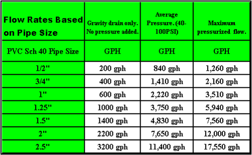 Once I Start To Talk About An Example Of Plumbing A Sump Will Be Referring Back These Charts Gph Gallons Per Hour