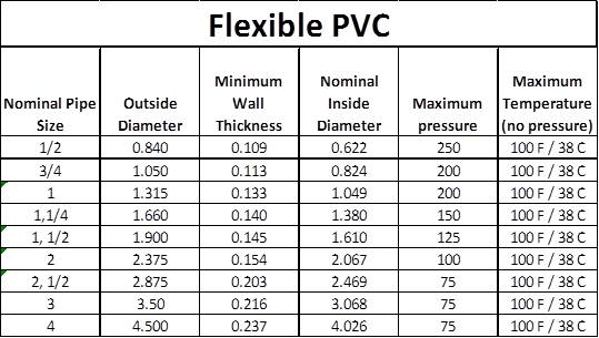 You Will Find Some Of The Specifications For Flexible Pvc In Below Chart